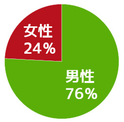 ヤミ金利用者の男女比グラフ